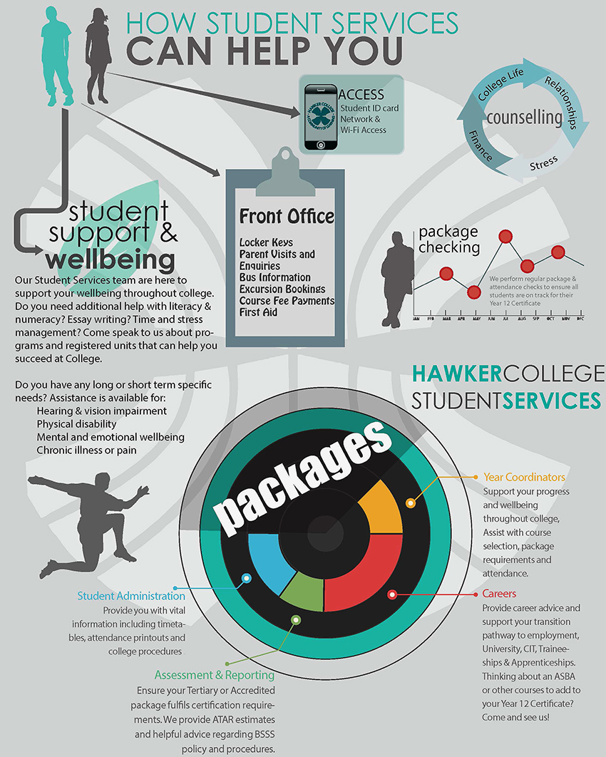Student Services Infographic